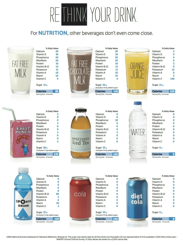 Rethink Your Drink-It all adds up to milk 2